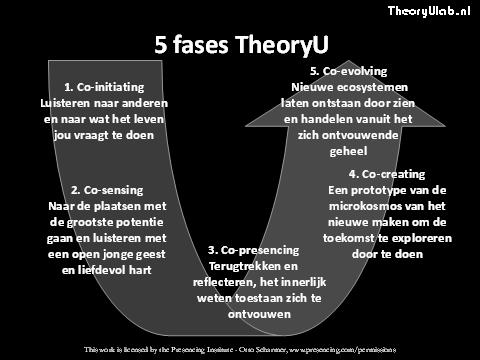 TheoryuLab 5 fasen theoryU